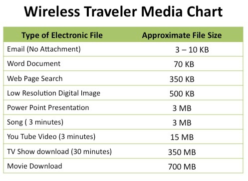 Wireless Traveler Media Chart2
